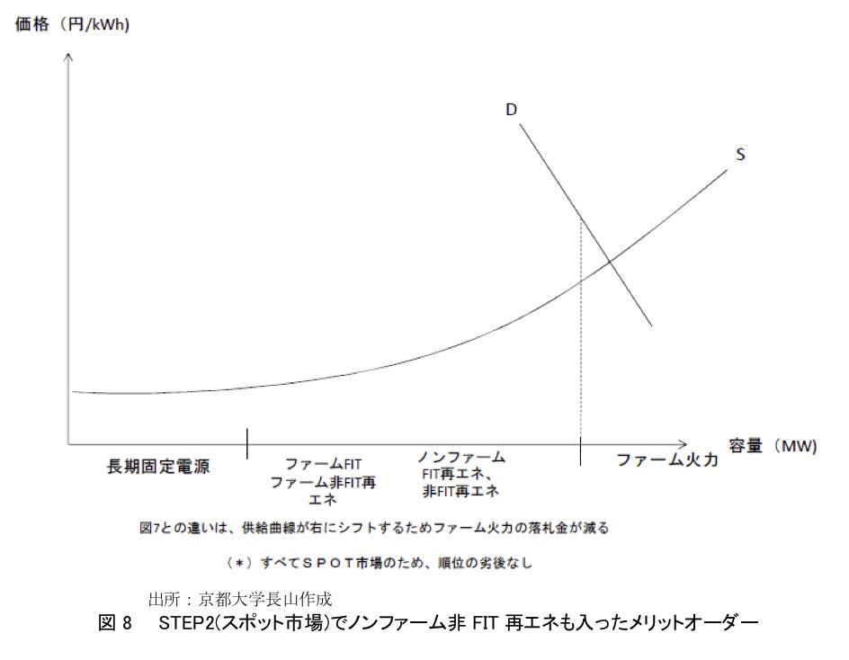 図8  STEP2(スポット市場)でノンファーム非FIT再エネも入ったメリットオーダー