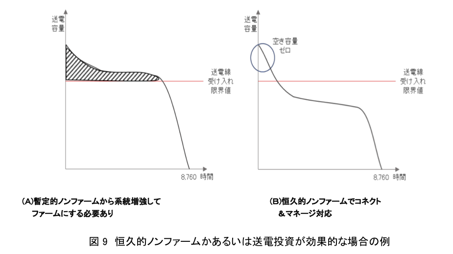 図9 恒久的ノンファームかあるいは送電投資が効果的な場合の例
