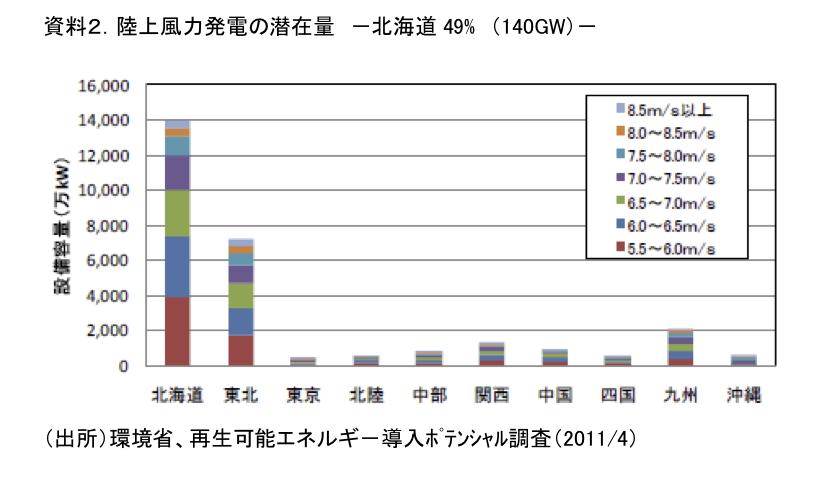 資料2.陸上風力発電の潜在量 -北海道49% (140GW)-