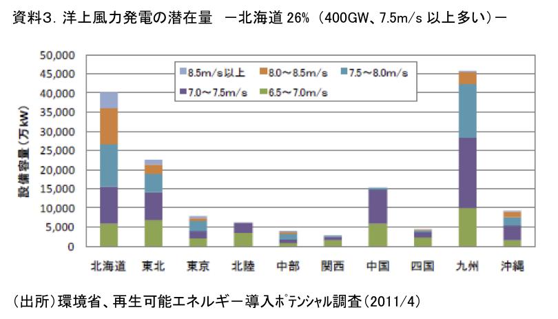 資料3.洋上風力発電の潜在量 -北海道26% (400GW、7.5m/s以上多い)-