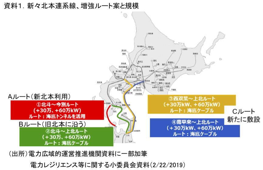 資料1.新々北本連系線、増強ルート案と規模