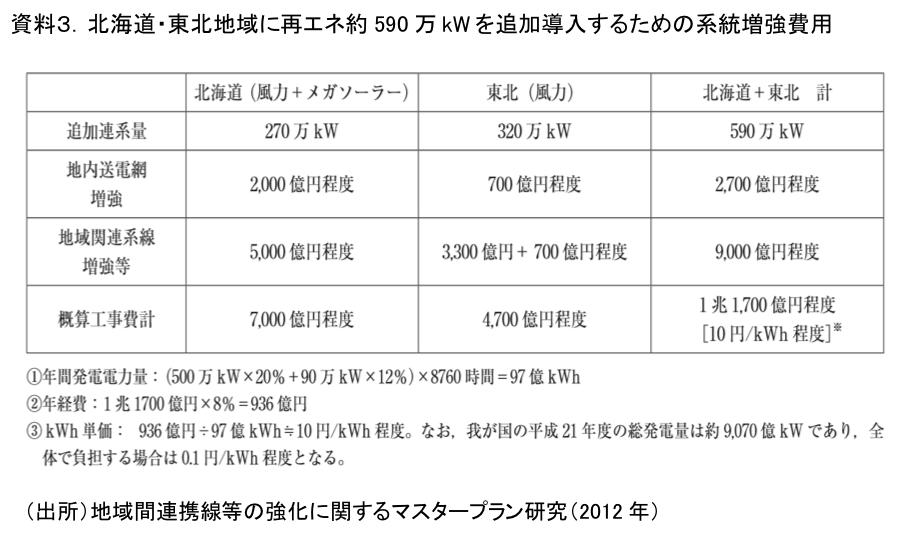 資料3.北海道・東北地域に再エネ約590万kWを追加導入するための系統増強費用