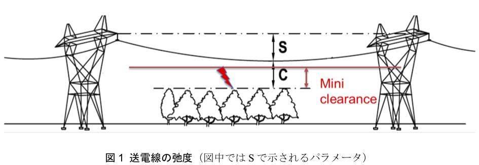 図1 送電線の弛度