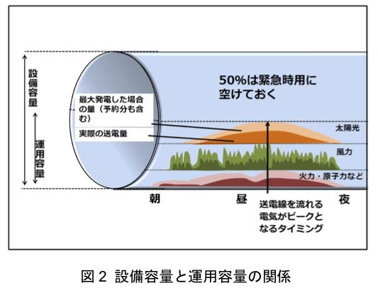 図2 設備容量と運用容量の関係
