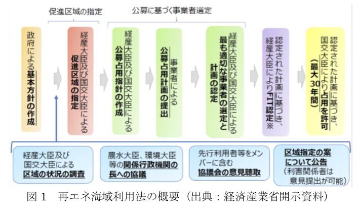 図1 再エネ海域利用法の概要(出典:経済産業省開示資料)