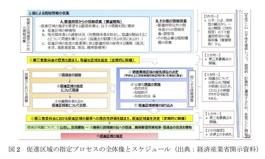 図2 促進区域の指定プロセスの全体像とスケジュール(出典:経済産業省開示資料)