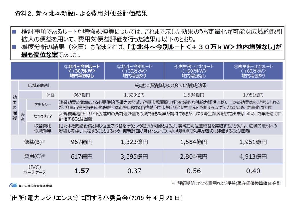 資料2.新々北本新設による費用対便益評価結果