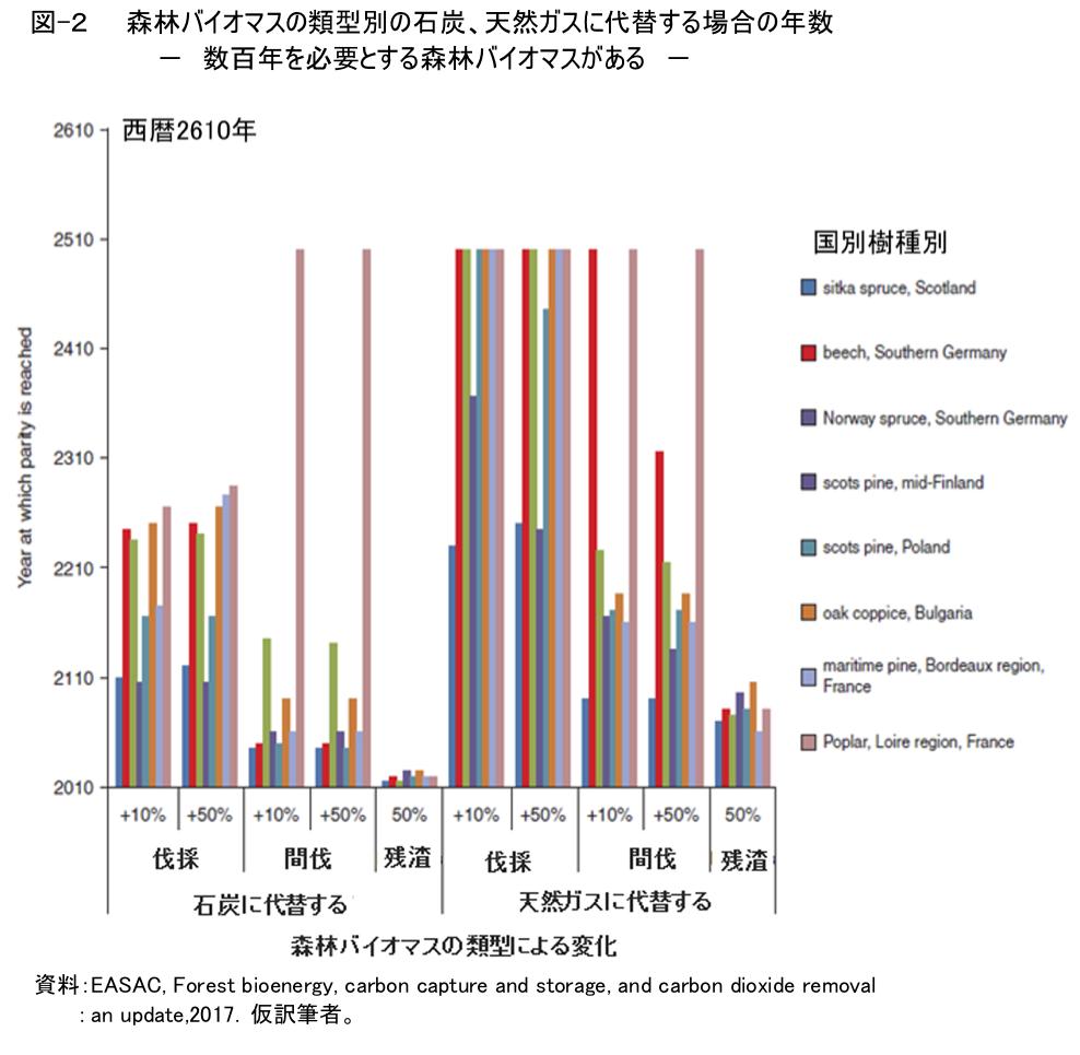 図-2 森林バイオマスの類型別の石炭、天然ガスに代替する場合の年数