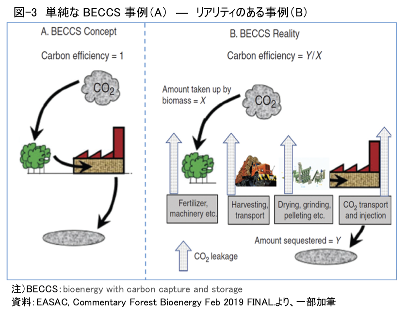図-3 単純なBECCS事例(A)―リアリティのある事例(B)