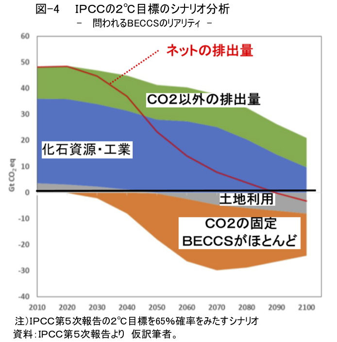 図-4 IPCCの2℃目標のシナリオ分析