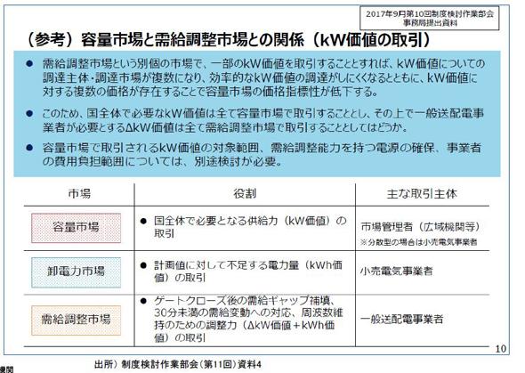 コラム連載 竹内敬二 「需給調整市場」、全国の揚水発電所を有効利用 ...
